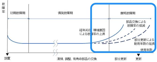 家電の耐用年数を示したグラフ