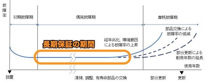 家電の長期保証期間を表したグラフ